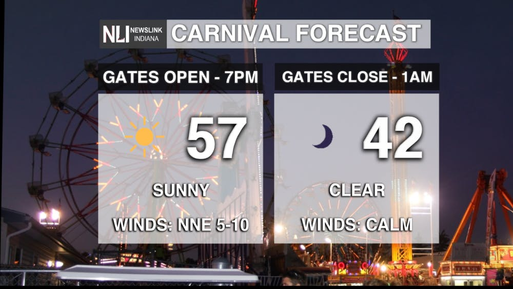 CARNIVAL FORECAST.png