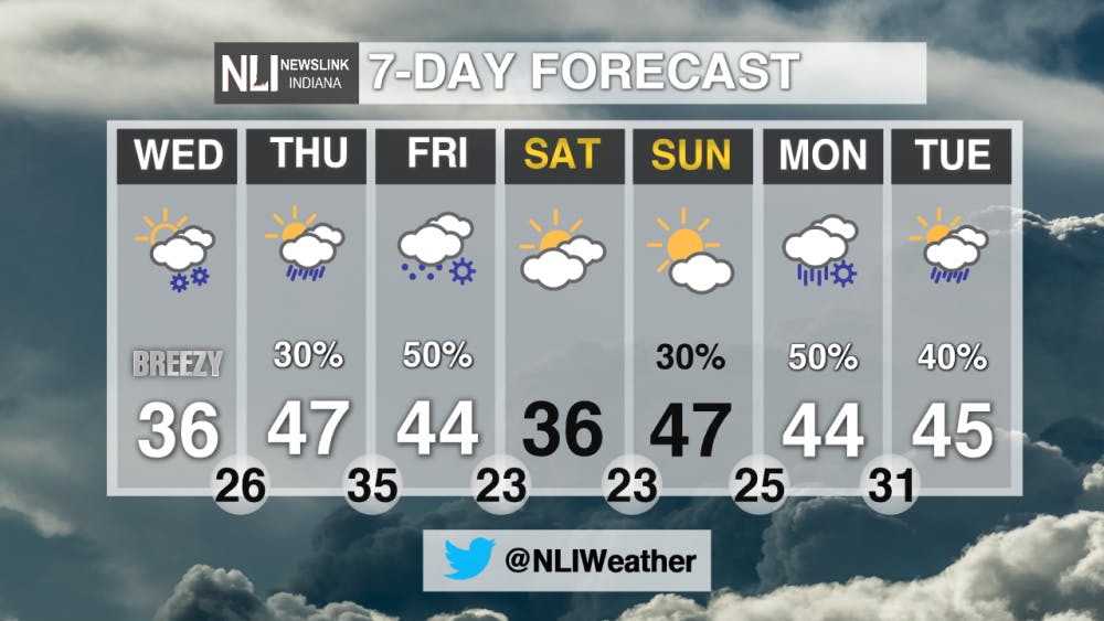 Temperatures may reach 64 today, with snow possible on Friday