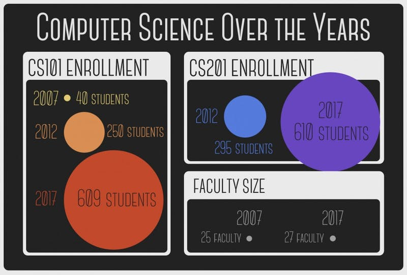 Computer science over the years
