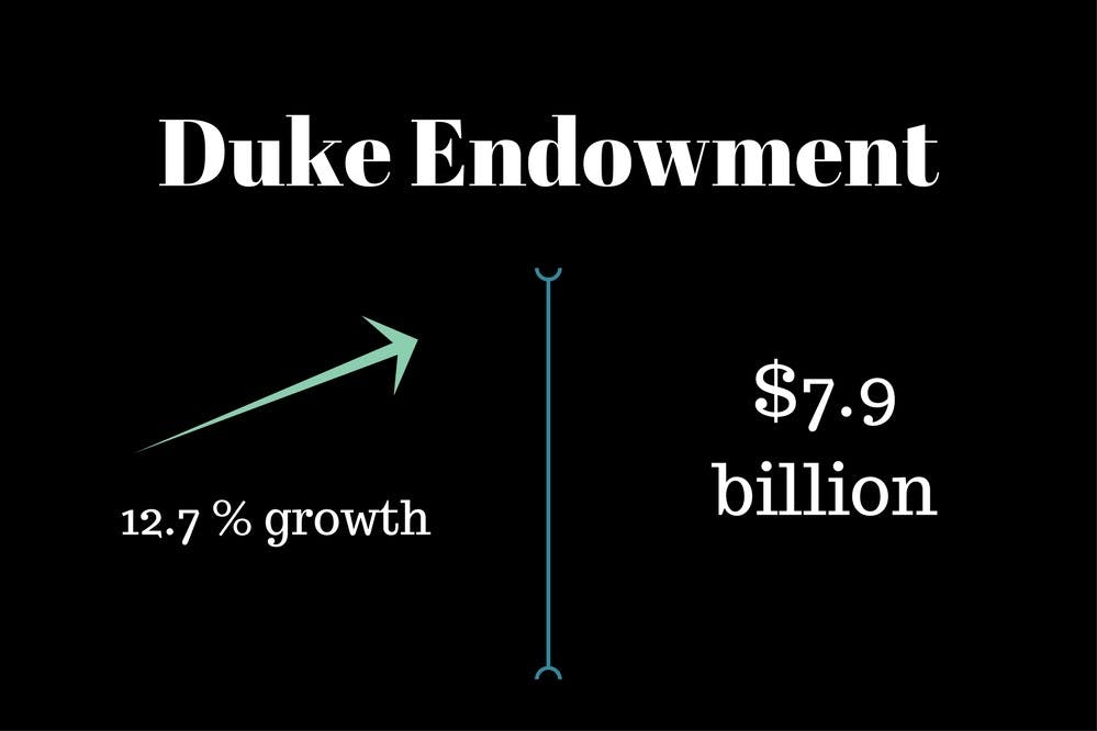 Duke endowment (1)
