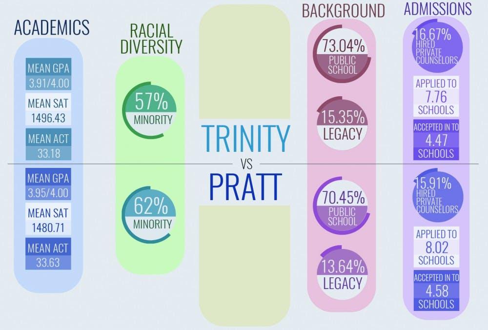 Pratt vs Trinity