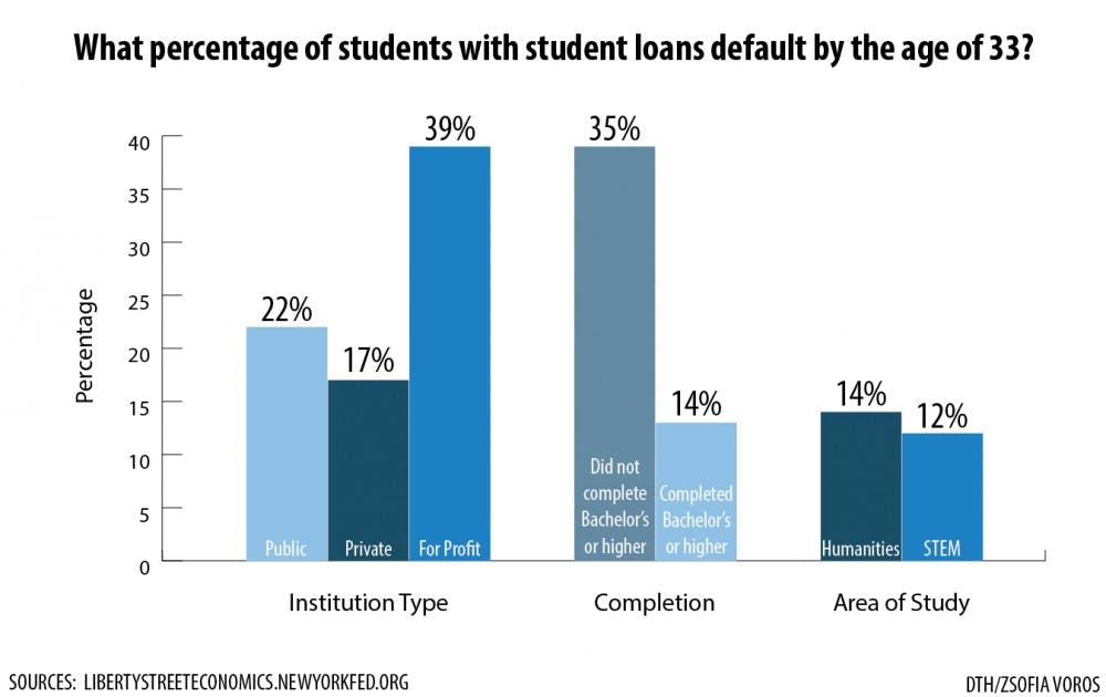 According to a new study, the student debt crisis is complicated