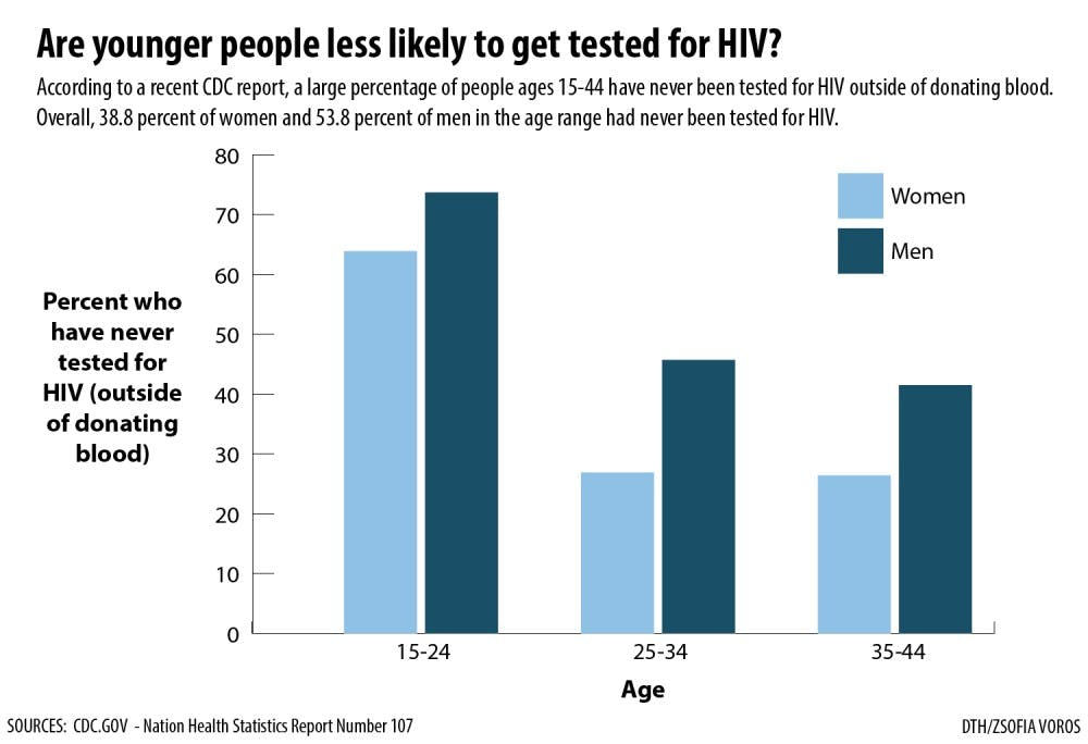 Why aren't young people getting tested for HIV?