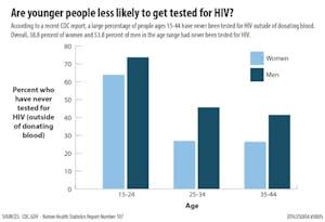 HIV-testing-0206-01.jpg