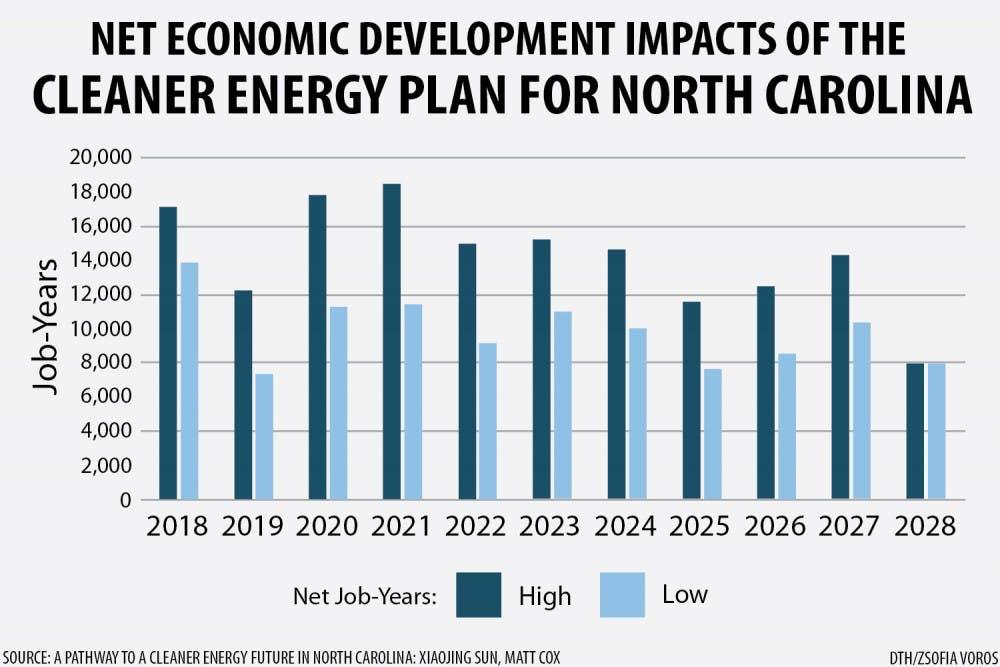 Is renewable energy in North Carolina's future?
