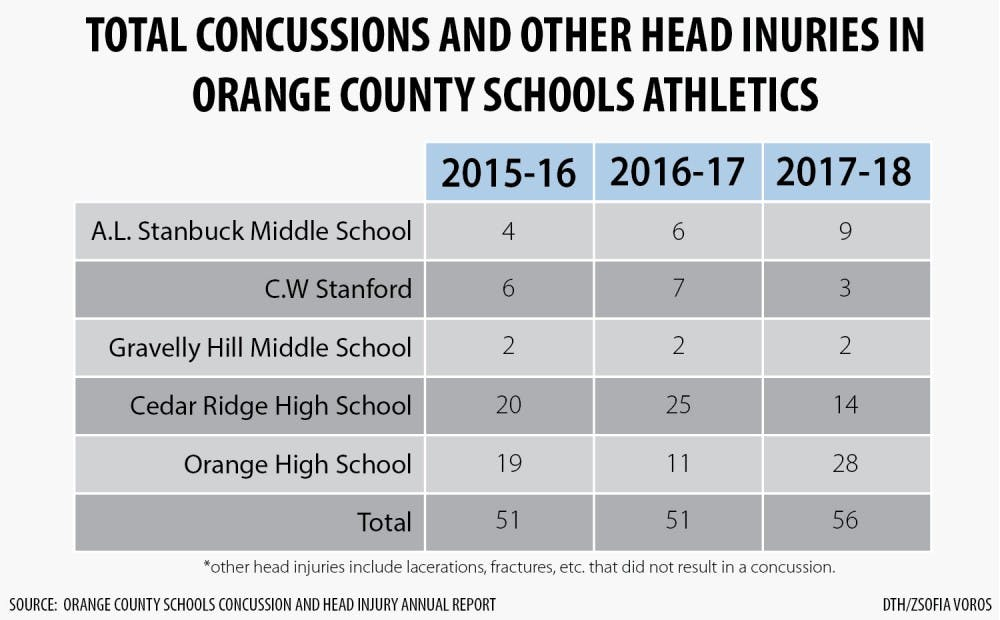 Orange County Schools remains positive about concussion awareness despite recent injuries