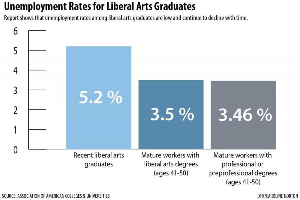 Over time, humanities majors close pay gap with STEM peers