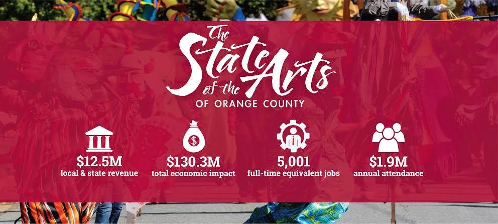 Nonprofit arts industry brings jobs to Orange County