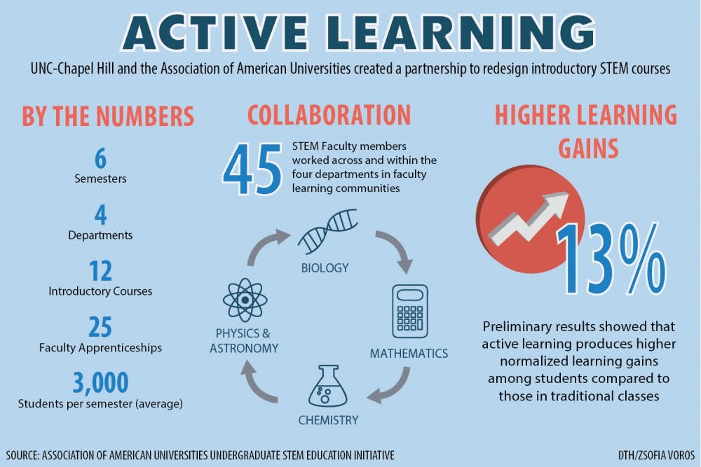 STEM departments innovate courses with active learning