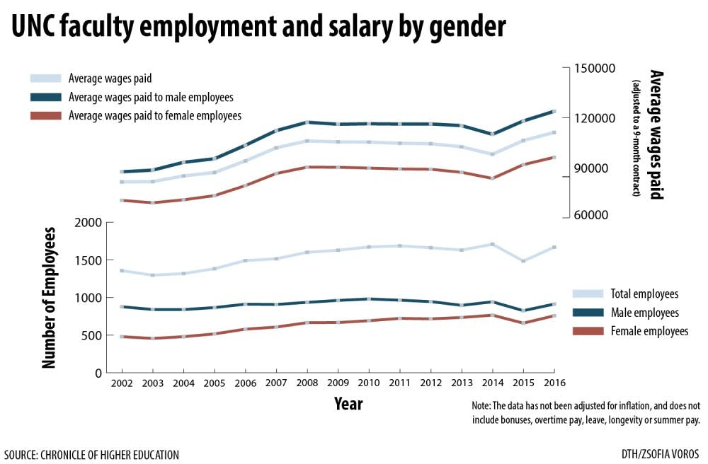 Female professors' concentration on service could prove detrimental to their salaries