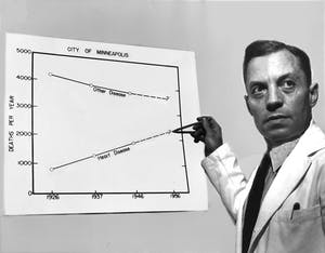 Ancel Keys used these crude rates of Minneapolis mortality trends to illustrate the heart attack epidemic during a meeting to recruit a cohort of Twin City professional men for the first prospective Cardiovascular Disease epidemiology study.