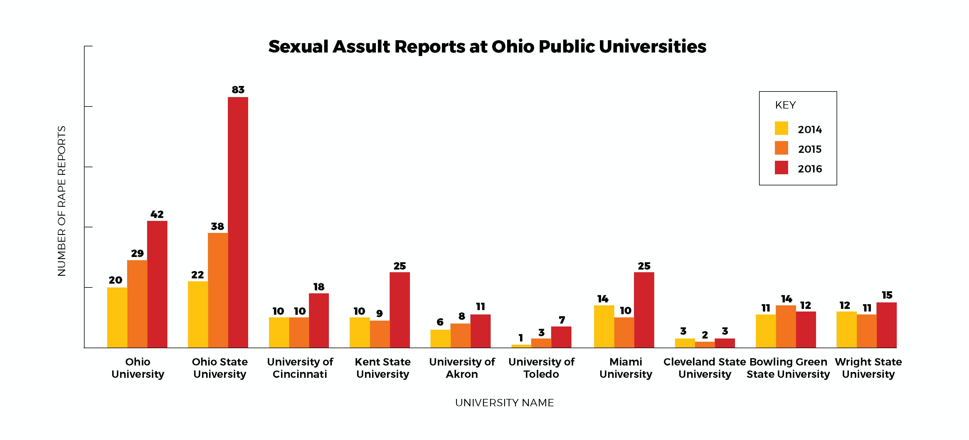 Sexual assault reporting rate higher at OU than similar universities
