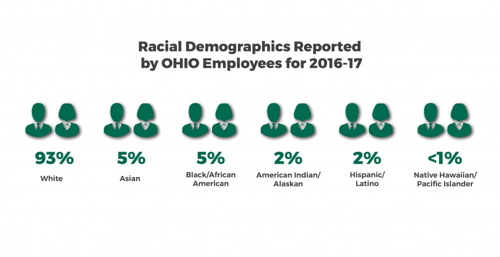 How employee racial demographics break down at OU
