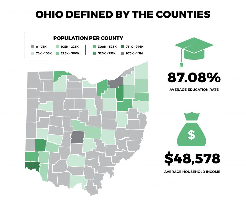 What Ohio counties do most OU students come from?