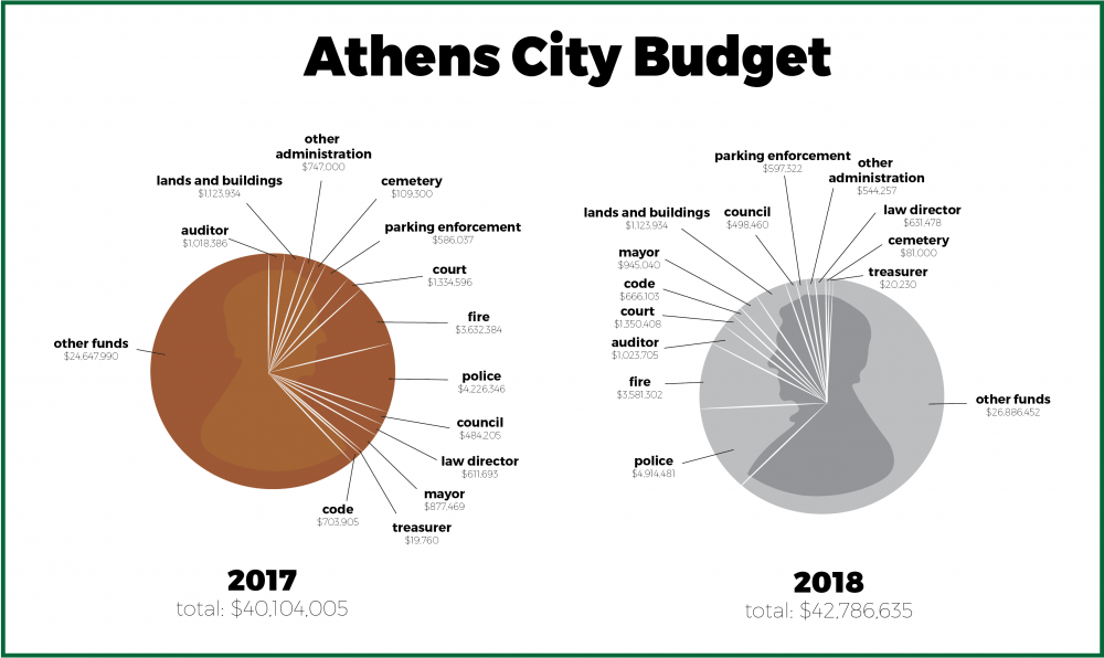 State cuts, decreasing revenue forces cuts to 2018 Athens proposed budget