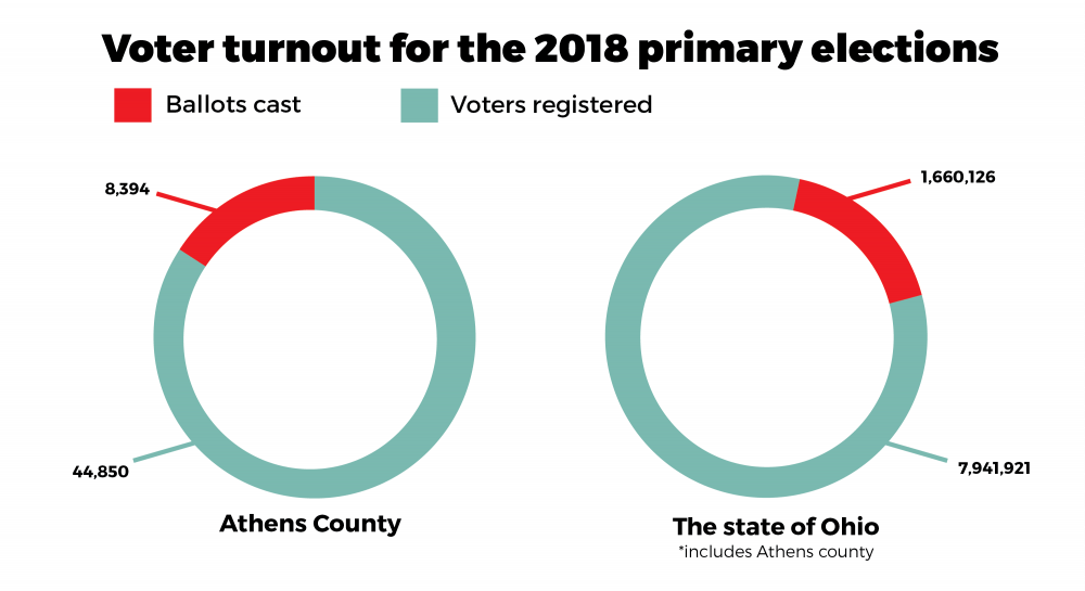 Athens County sees low voter turnout for the primary election