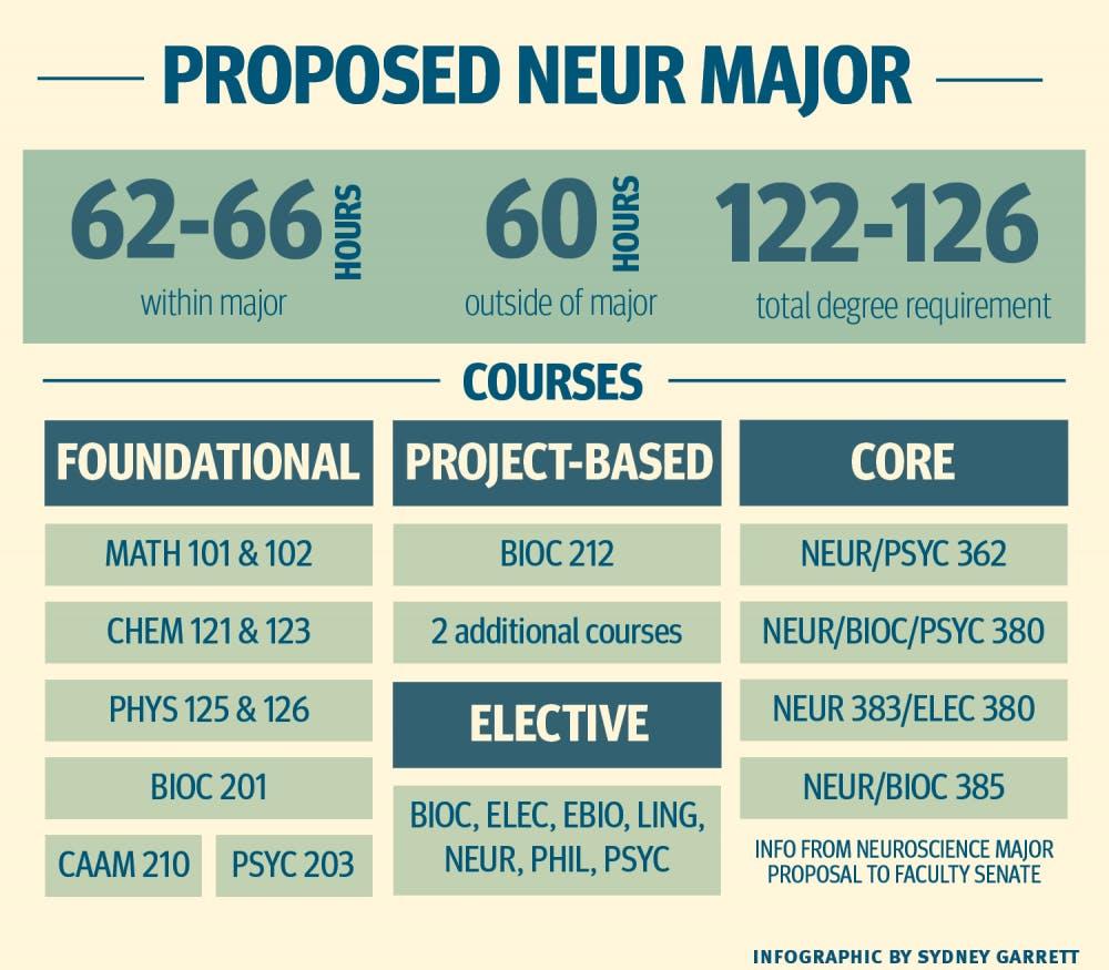neuroscience_major_infographic