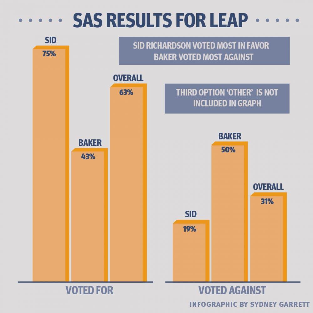 sas_graph