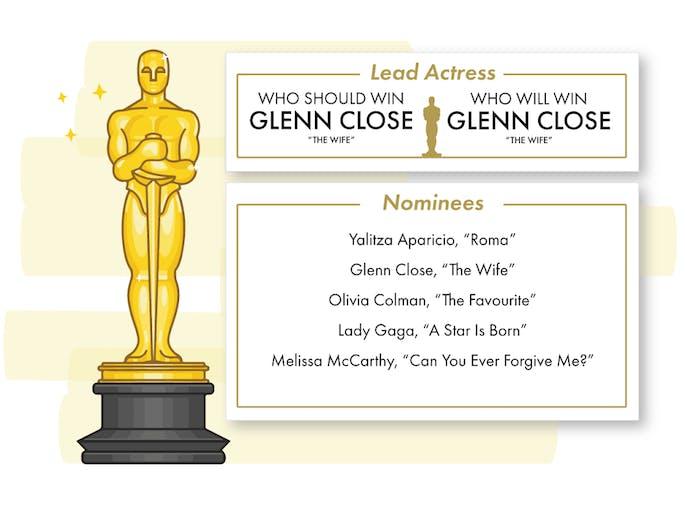Oscars Actress 2019