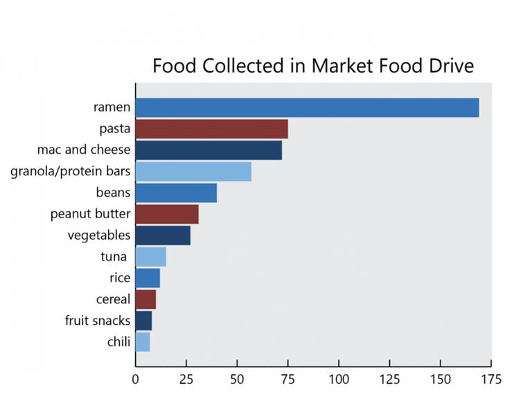 Food Pantry Collection Graphic