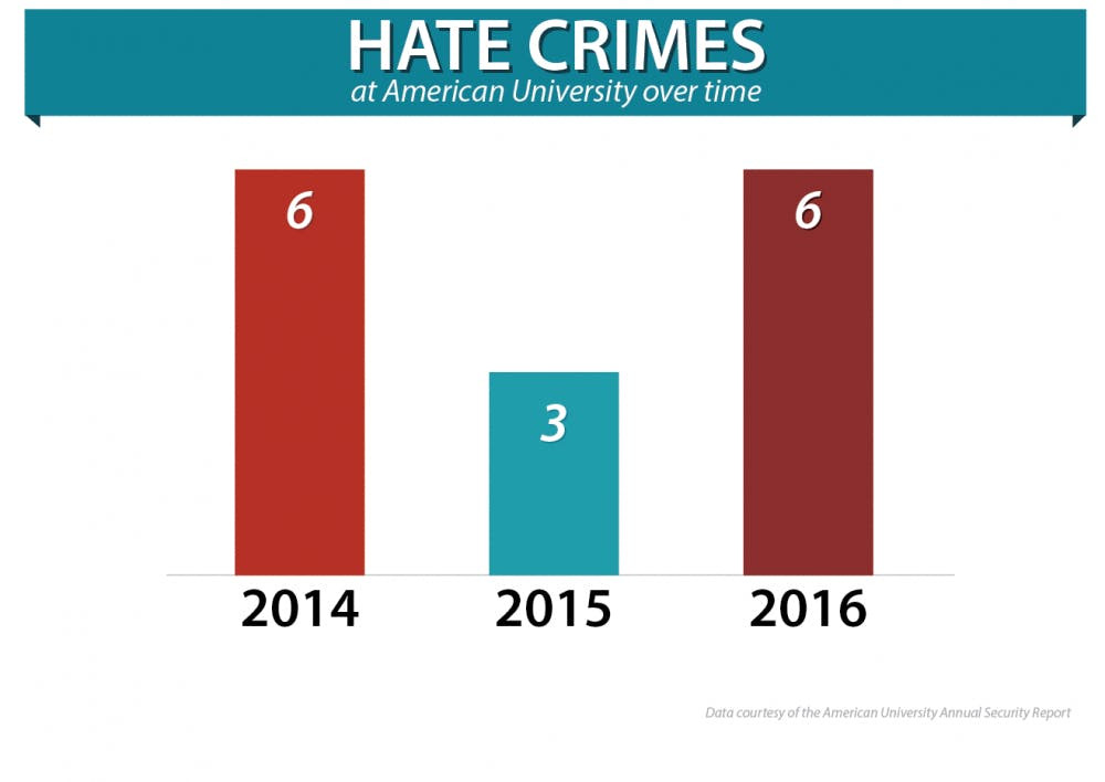 Public Safety report: Six hate crimes reported at AU in 2016