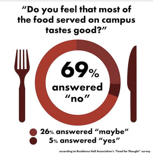 RHA Dining Taste Answer