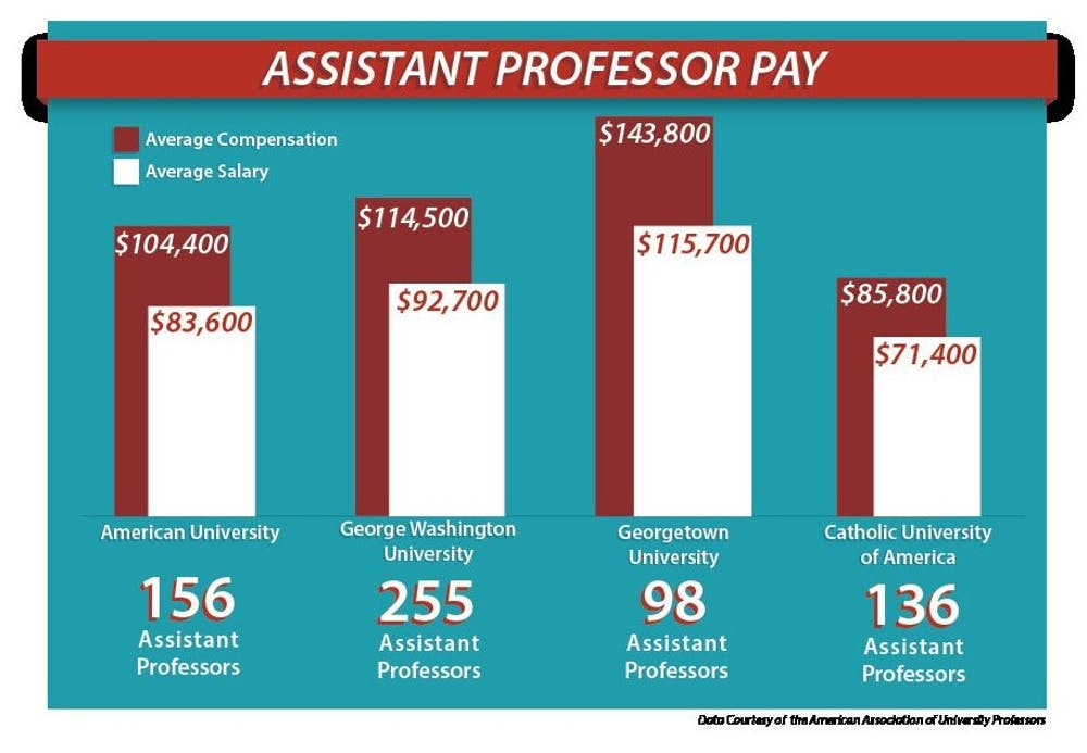 AU ranks near bottom among peer schools in compensation for assistant professors