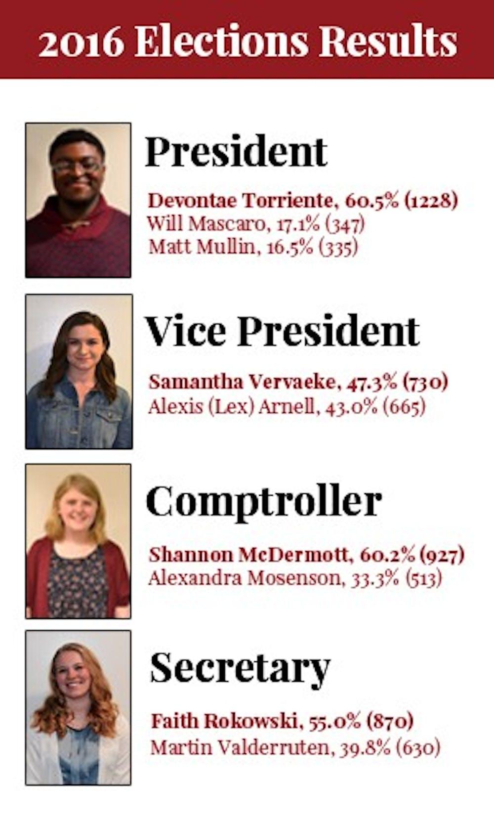 Torriente, Rokowski, Vervaeke and McDermott elected to SG executive board