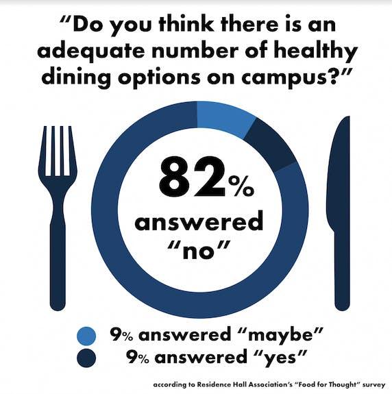 RHA Dining Health Answer