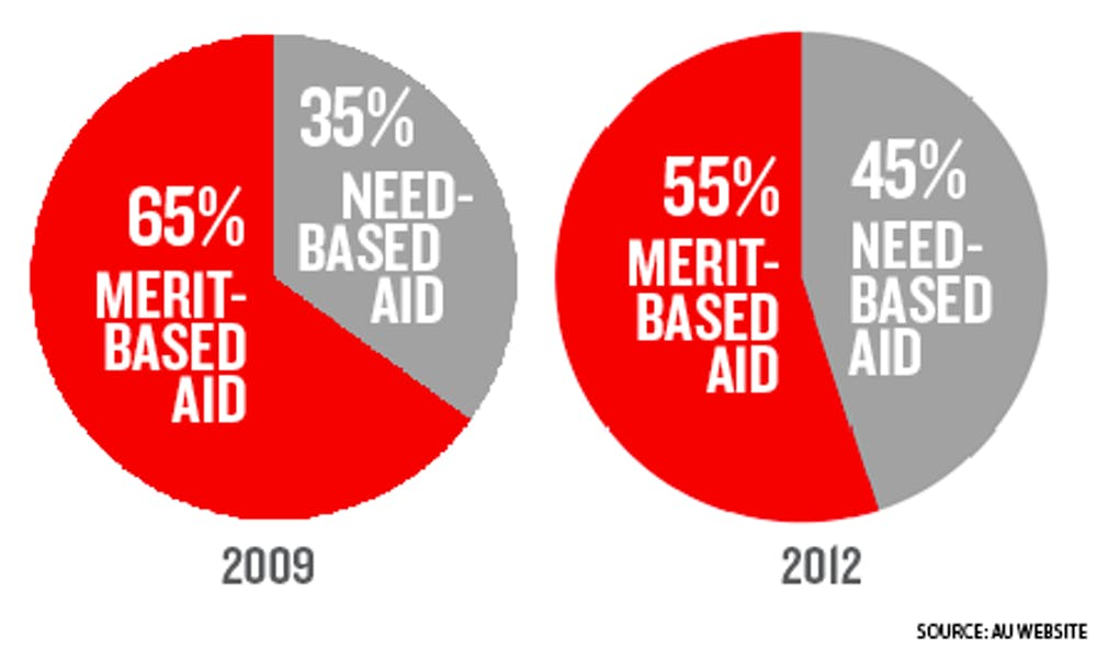 AU reallocates amount of need-based aid in budget