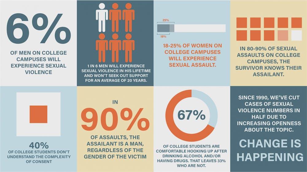 Sigma Phi Epsilon, IFC host guest speaker for sexual violence prevention