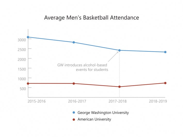men's basketball chart
