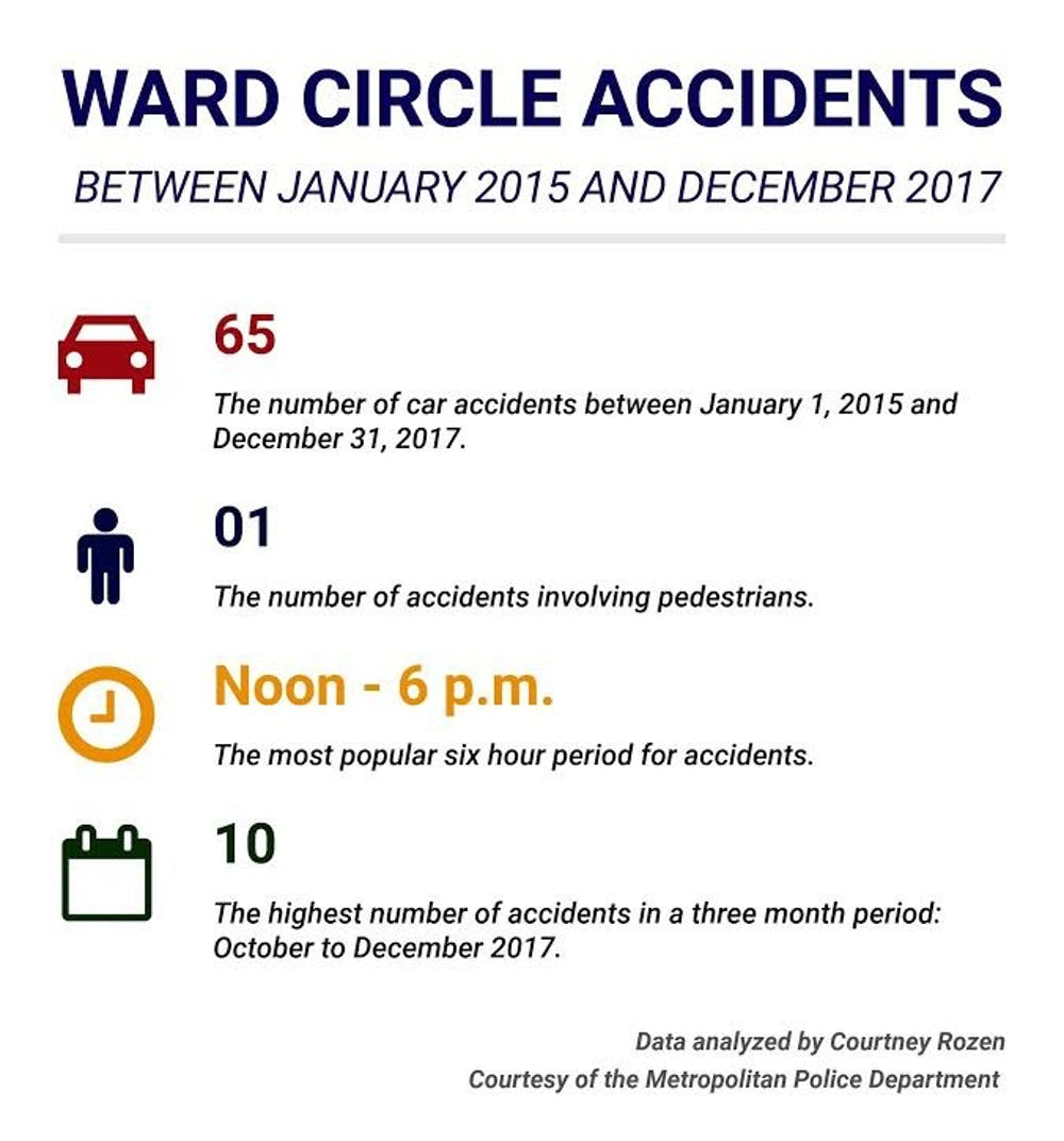 Walk signs added to Ward Circle to improve pedestrian safety