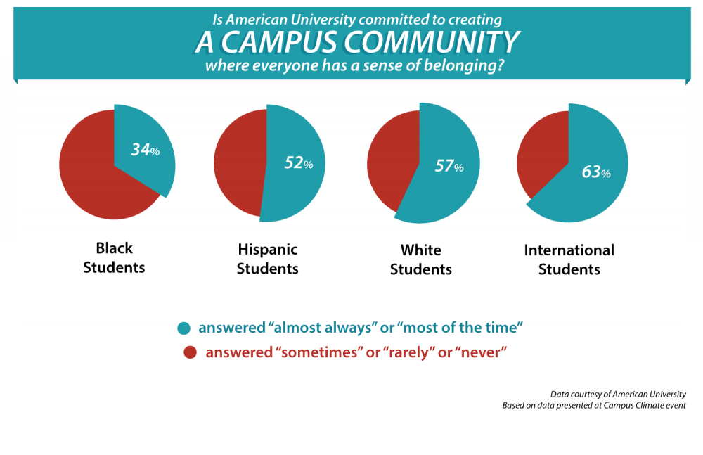 AU leaves students in the dark with campus climate survey results