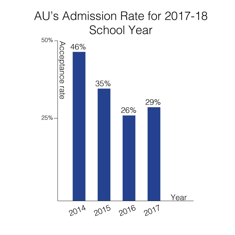 AU accepts 29 percent of applicants for the class of 2021