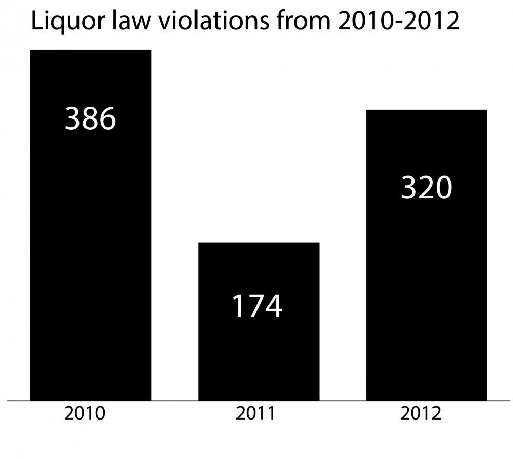 Forcible sex offenses and alcohol violations rise in 2012