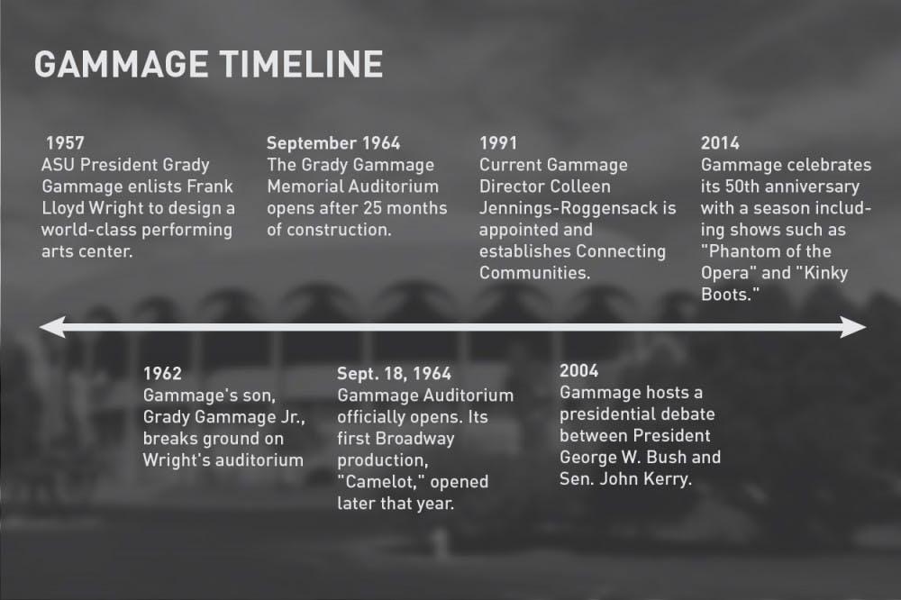 gammage_timeline_updated-01