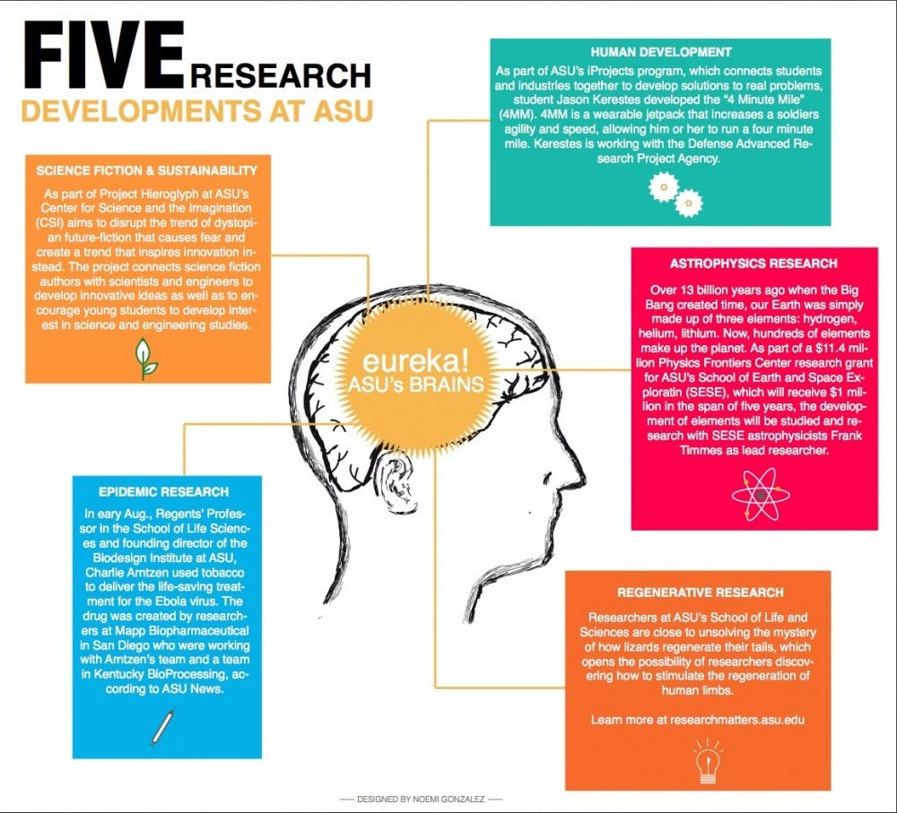 spm-five-research-developments