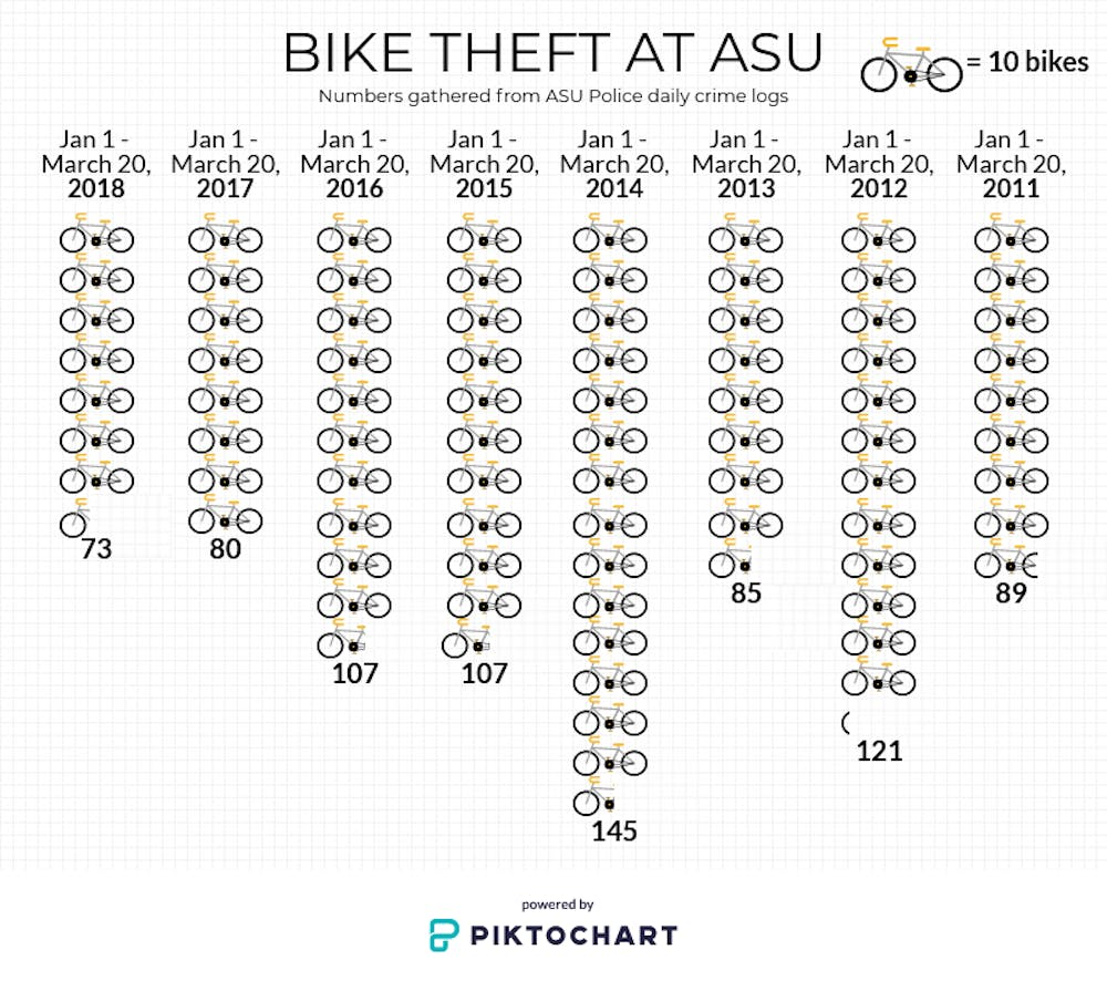 records show lowest number  bike thefts  asu  years  state press