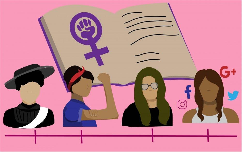 femenism