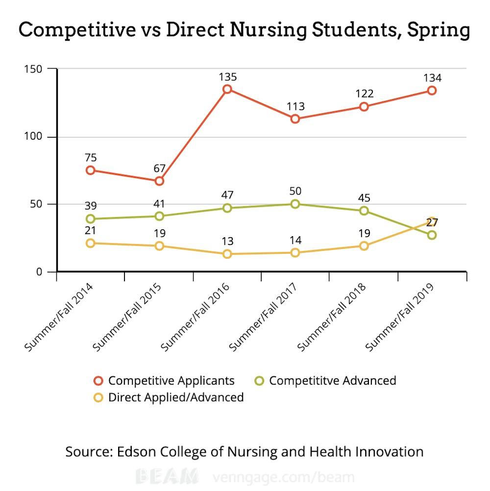 ASU nursing hopefuls face steep challenges - The State Press