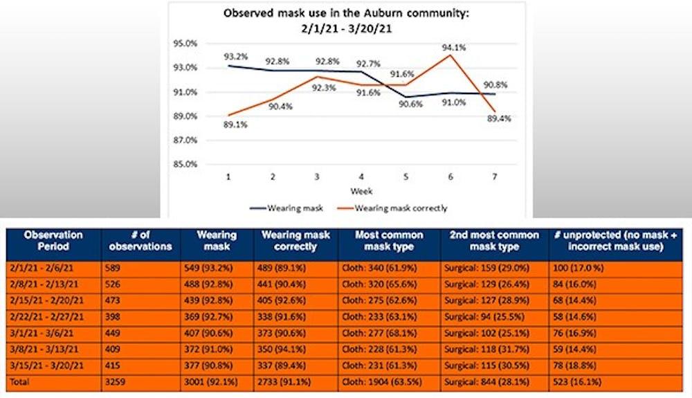 mask-use-study-week-7