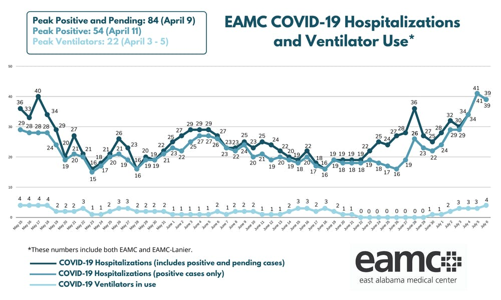 EAMC sees COVID hospitalizations rise to levels not seen since May