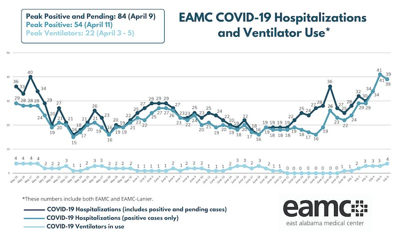 EAMC is reporting an increase in cases and ventilator use which could potentially send many Alabamians back under a shelter in place order.