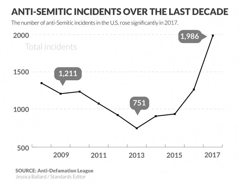 anti-semitic incidents graphic