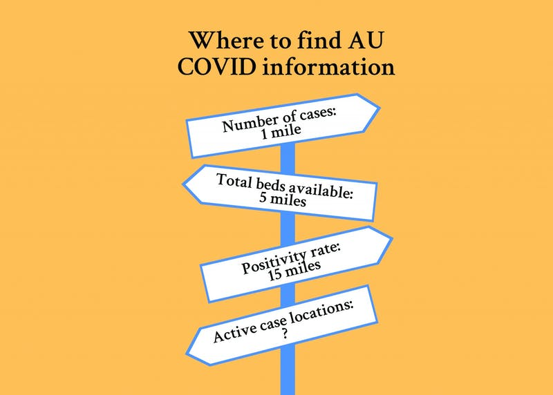 As of publication, Auburn does not have a single, centralized location where they are releasing all of their relevant COVID-19 data.