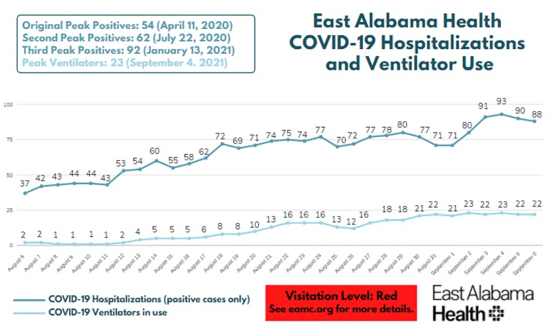 Hospitalizations at East Alabama Medical Center and EAMC-Lanier sat at 88 on Monday.