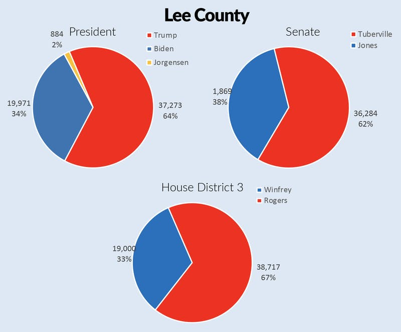 Results for the 2020 general election from Lee County's in-person voters.
