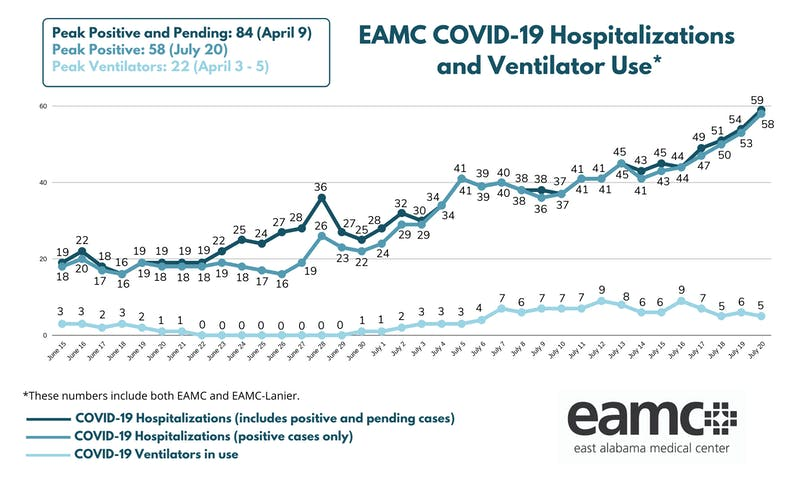 The number of COVID-19 hospitalizations at EAMC has been steadily rising since the beginning of June.