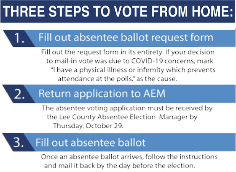 Avoiding the polls and casting your vote: how to vote by mail